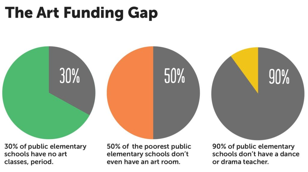 art_funding_gap